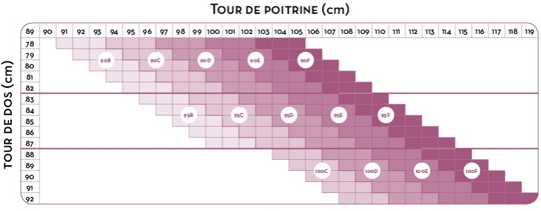 TABLEAU-TAILLE-SOUTIEN-GORGE-CACHE-COEUR-MTBP1